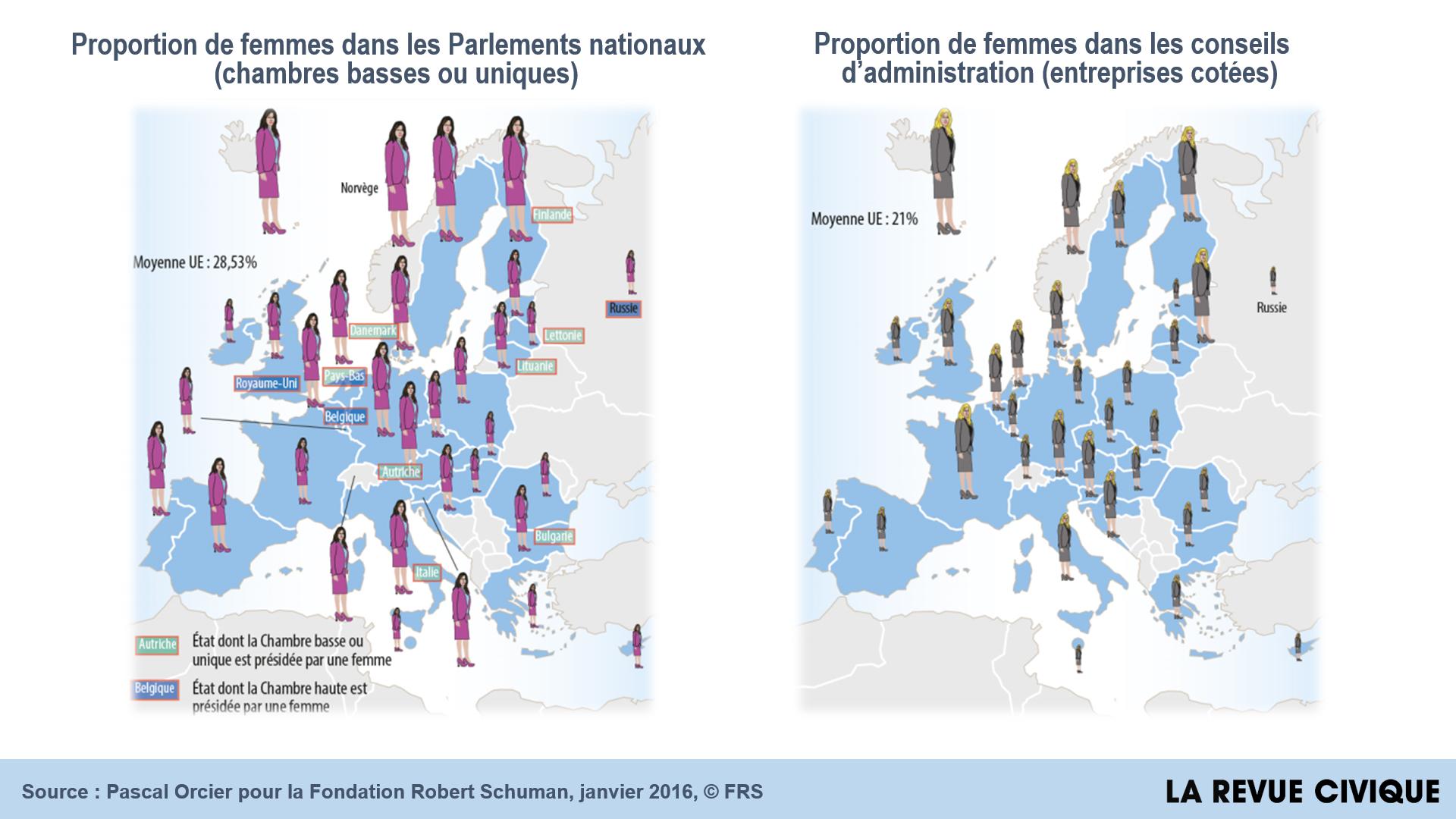 Place Des Femmes   L U2019europe Bien Plac U00e9e  Mais Peut Faire Bien Mieuxla Revue Civique