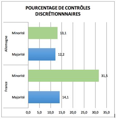"""La fréquence des contrôles d'identités dans les grandes villes françaises et allemandes (population des 13-19 ans) suivant le groupe social (majorité: né de parents du pays / minorité: né de parents hors EU), enquête """"Polis""""."""