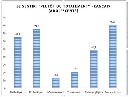 """La fréquence du """"sentiment d'être français"""" dans deux grandes villes françaises (population des 13-19 ans) suivant l'orientation religieuse (Sans religion, catholiques, musulmans, athées) et la religiosité (attachement à sa religion), enquête """"Polis""""."""